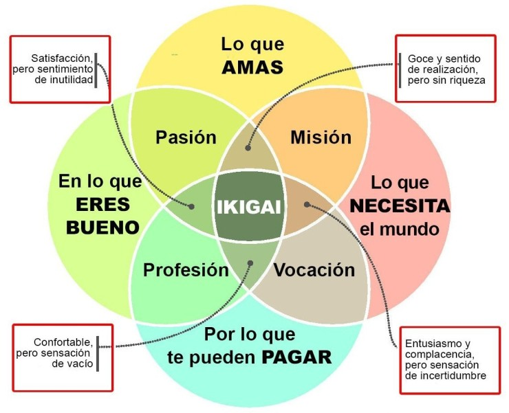 diagrama-ikigai
